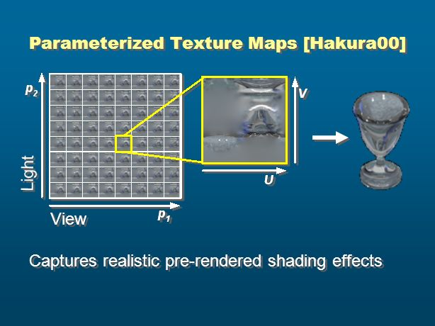 Parameterized Texture Maps [Hakura00]